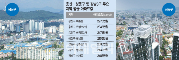 용산 이촌 vs 성동 뚝섬…강북 `최고 부촌` 자존심 경쟁
