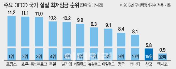 [최저임금 파장]OECD 국가중 한국 최저임금 순위는?