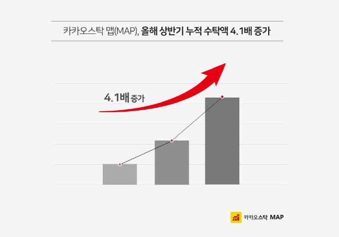 카카오스탁 맵, 올해 상반기 동안 누적수탁액 4배 증가
