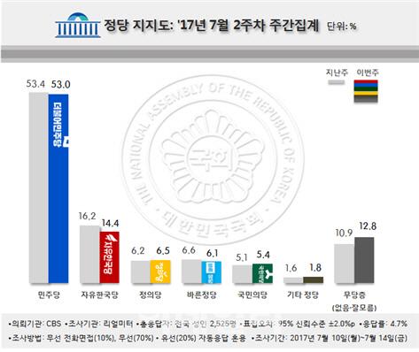 [리얼미터]`머리 자르기` `박근혜 억울`...민주·한국당 동반하락