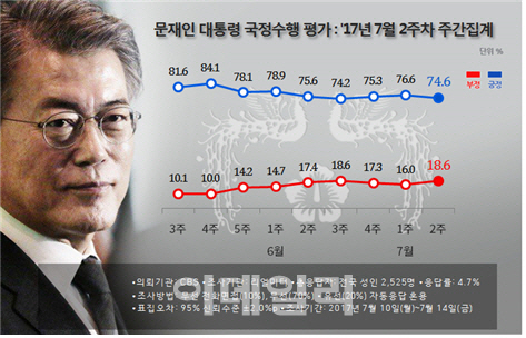 [리얼미터]文대통령 `잘한다` 74.6% 하락...인사 신고리 영향