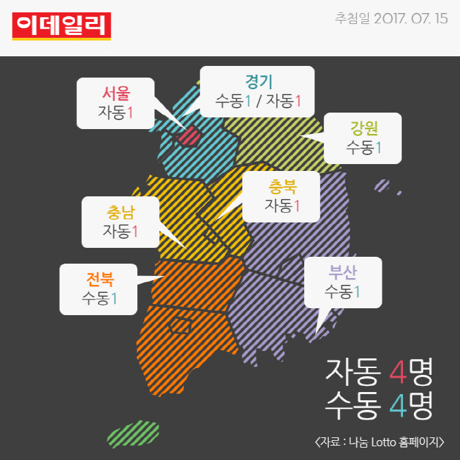 [카드뉴스] 763회 로또 1등 총 8명 각각 20여 억원 당첨