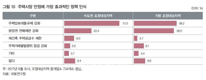 `저금리 기조 풍부한 유동성, 강남 재건축 등 아파트값에 영향`