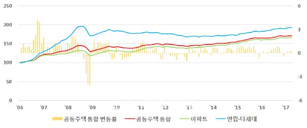 한국감정원, 공동주택 실거래 가격지수 통합 공표 개시