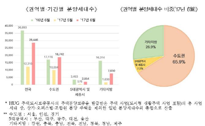 6월 전국 민간아파트 ㎡당 평균 분양가 301만2천원.. 전월비 0.96%↑