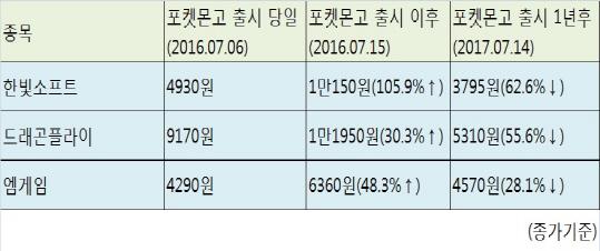 `포켓몬GO` 돌풍 1년만에…AR·VR 테마주 `반토막`