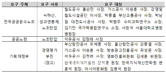폭풍전야 공공기관..노조 `18일 적폐 기관장 발표`(종합)