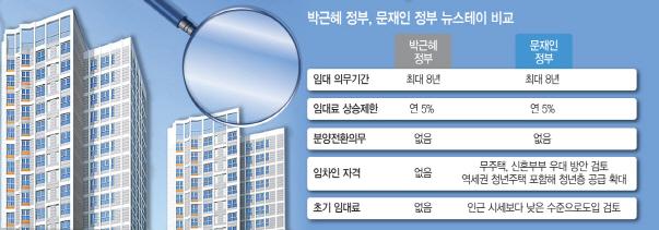 임대료 규제·입주자격 제한…`문재인표 뉴스테이` 나온다