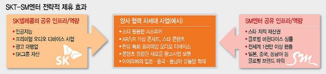 SKT-SM엔터 혈맹..CJ와 비슷?..SK플래닛도 짝짓기 중