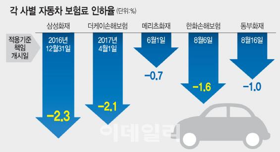 줄줄이 車보험료 인하…손보사 가격경쟁 불붙었다(종합)
