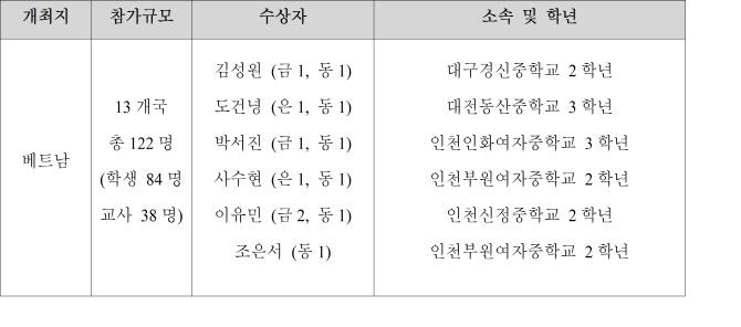 제6회 APT 중학생 과학실험 탐구대회, 한국 대표단 전원 수상