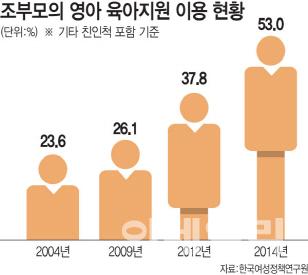 [작은육아]손주 보느라 등골 휘는 할빠·할마…황혼육아 5년새 2배 증가