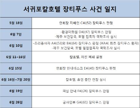 [단독]서귀포칼호텔 장티푸스 원인…신세계푸드로 최종 확인
