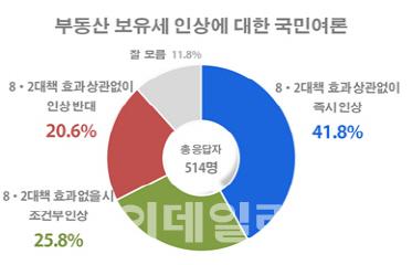 [리얼미터]부동산 보유세 인상 `찬성` 67.6% vs `반대` 20.6%