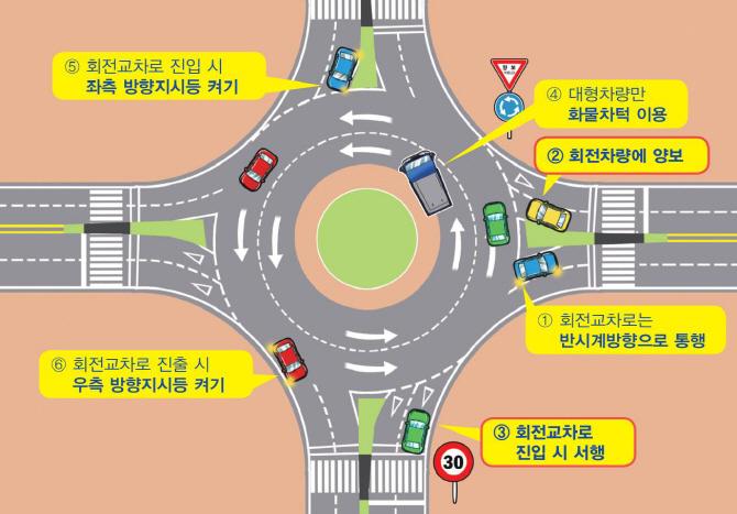 회전교차로 통행우선권 어느 차량에 있을까?