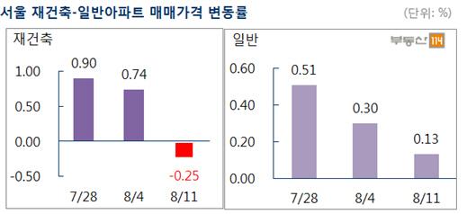 8·2대책 직격탄 맞은 서울 재건축, 이번주 0.25% 하락