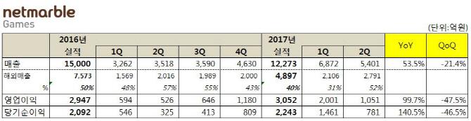 넷마블, 상반기 매출 1조2273억..연매출 1위 목전에