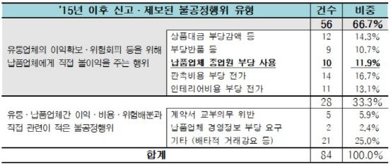 """[유통갑질대책]②""""파견직 인건비 분담도?""""…마트 시식코너 사라지나"""