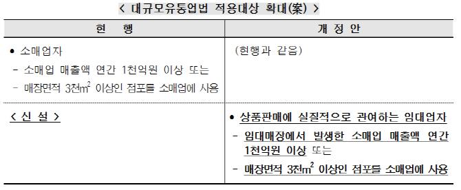 [유통갑질대책]⑤`변종쇼핑몰` 스타필드, 대규모유통업법 사정권 안으로