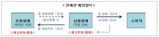 [유통갑질대책]④대형마트, 납품업체와 '구두계약' 금지된다