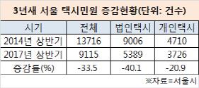 '요금환불·민원총량제' 덕에 서울 택시민원 3년새 33% '뚝'(종합)