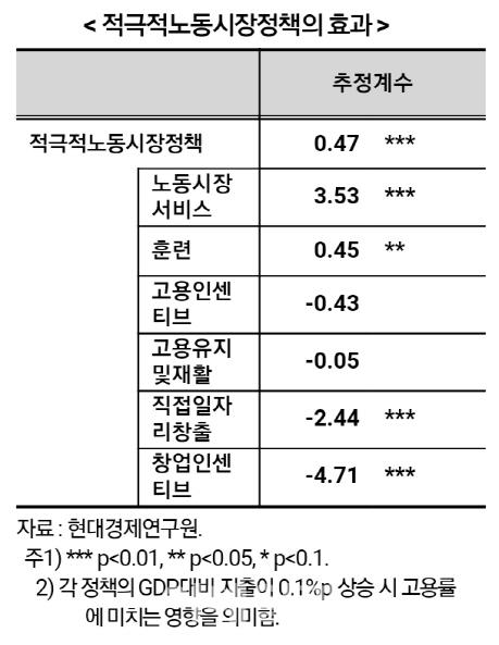 韓 고용정책 중 직접고용 56%…OECD 4배