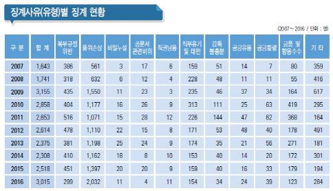 작년 국가공무원 3015명 징계…품위손상 늘고·금품수수 줄어