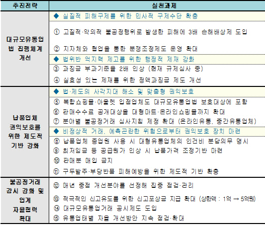 [유통갑질대책]①SSM·TV홈쇼핑 내년 직권조사…서비스법 통과도 군불 때기