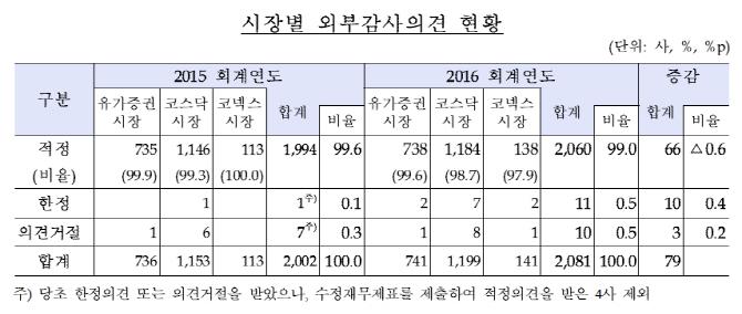 작년 상장사 비적정 감사의견 21개사…3배 가량 급증