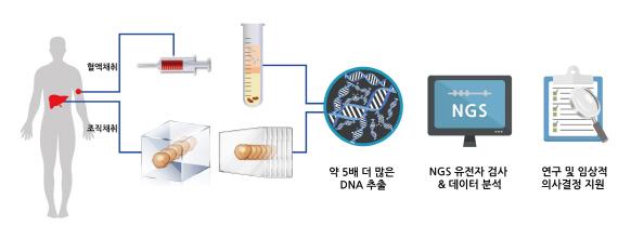 신테카바이오, 기존대비 DNA 5배 더 얻는 추출기법 이술이전 받아