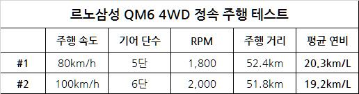 르노삼성 QM6 연비 체크 - 다양한 주행 환경에서 검증한 QM6의 효율성