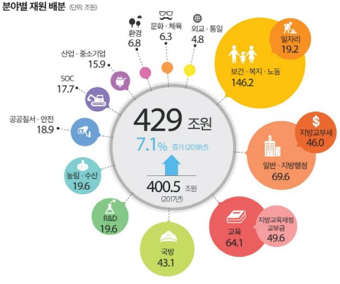 문재인정부 첫 예산안 키워드는 `밥·일·꿈`