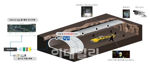 두산건설-한라 공동개발 '스마트건설안전시스템' 신기술로 지정