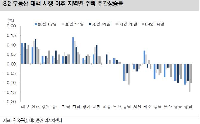 정부 부동산 정책 남은 카드는..`보유세 인상·전월세 상한`