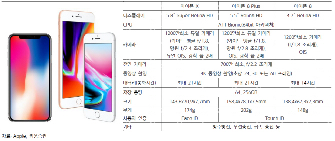 아이폰X, 대기수요 장기화 변수…부품업체 4Q 실적↑-키움