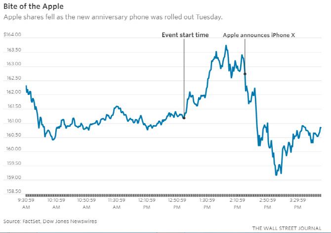 `아이폰X` 공개했는데…애플 주가는 왜 떨어졌을까?