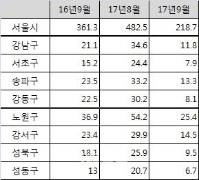 8·2 부동산 대책에 거래절벽..9월 서울 아파트 거래량 `반토막`
