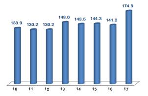8월 ICT 수출액 174억9000만弗..역대 최고치 경신
