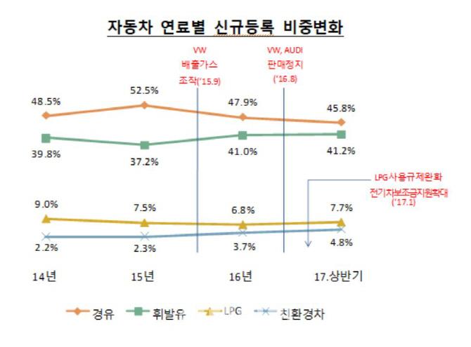 상반기 국내 전기차 판매 497% 급증…경유차는 -8.7%