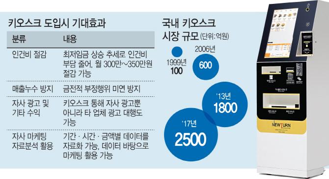 1/10 비용으로 종업원 3명 대체효과… '키오스크' 시장 급성장