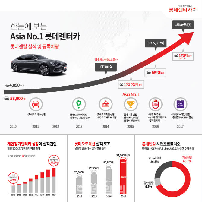 롯데렌터카, 업계 최초 등록차량 17만대 돌파