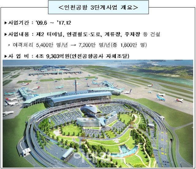 인천공항 제2터미널 공정률 99.3%..`내년 1월 개장`