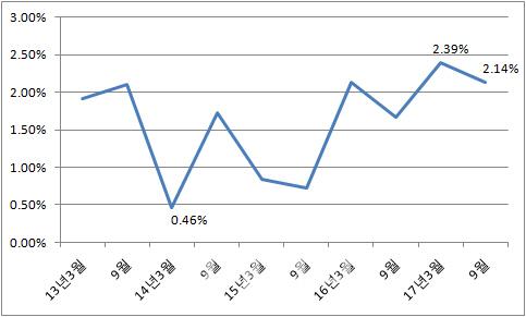 재료·노무비 상승에 분양가상한제 기본형건축비 2.14% 올라