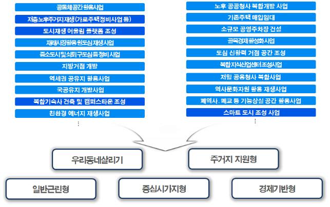 올해 도시재생 70곳 선정.. 공적임대·스타트업 특화사업 중점