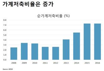 `전쟁 위험 거의 없지만…` S&P가 충고한 한국경제 위협요인(종합)
