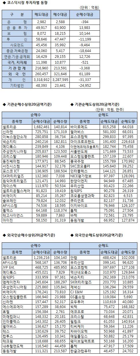 [표]코스닥 기관/외국인 매매동향 (9/14 최종)