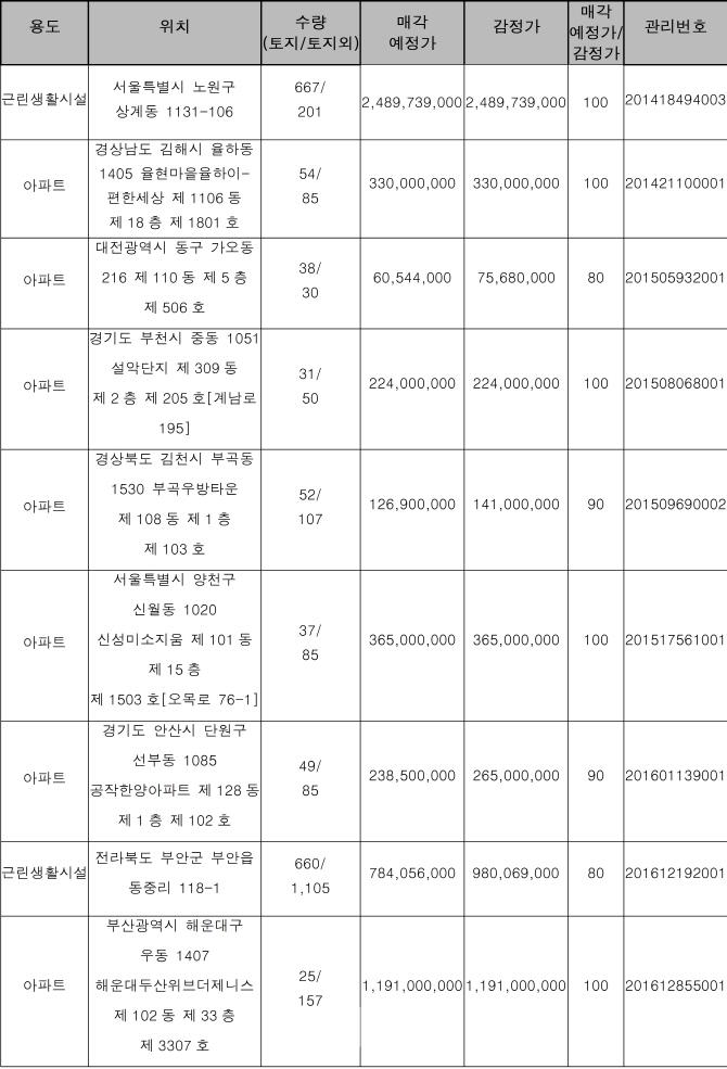 캠코, 안산시 공작한양APT 85㎡ 2.4억 등 1525건 공매
