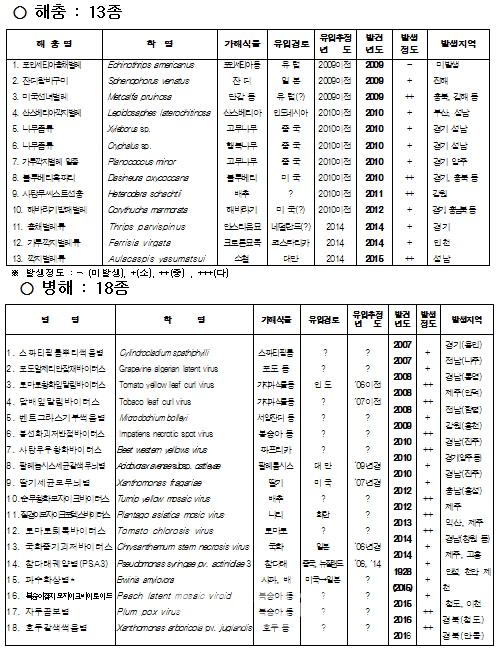 `병해충 31종, 검역망 뚫었다`..제2 독개미 사태 우려