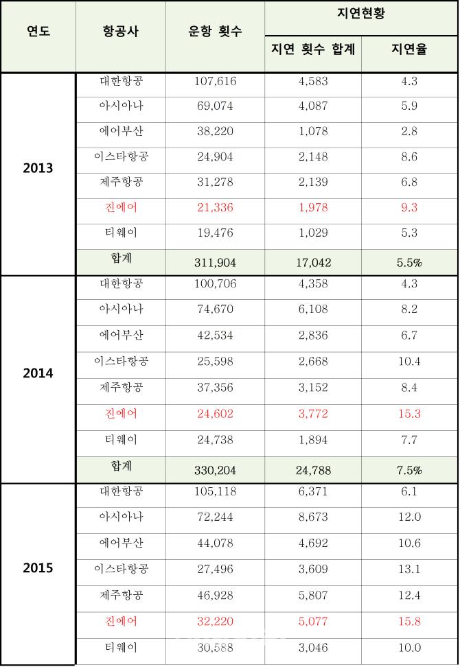 """""""항공기 지연율 매년 상승..진에어 4년 연속 지연율 1위"""""""
