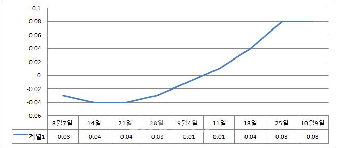 서울 아파트값, 추석연휴에도 올랐다..송파 0.25%로 1위